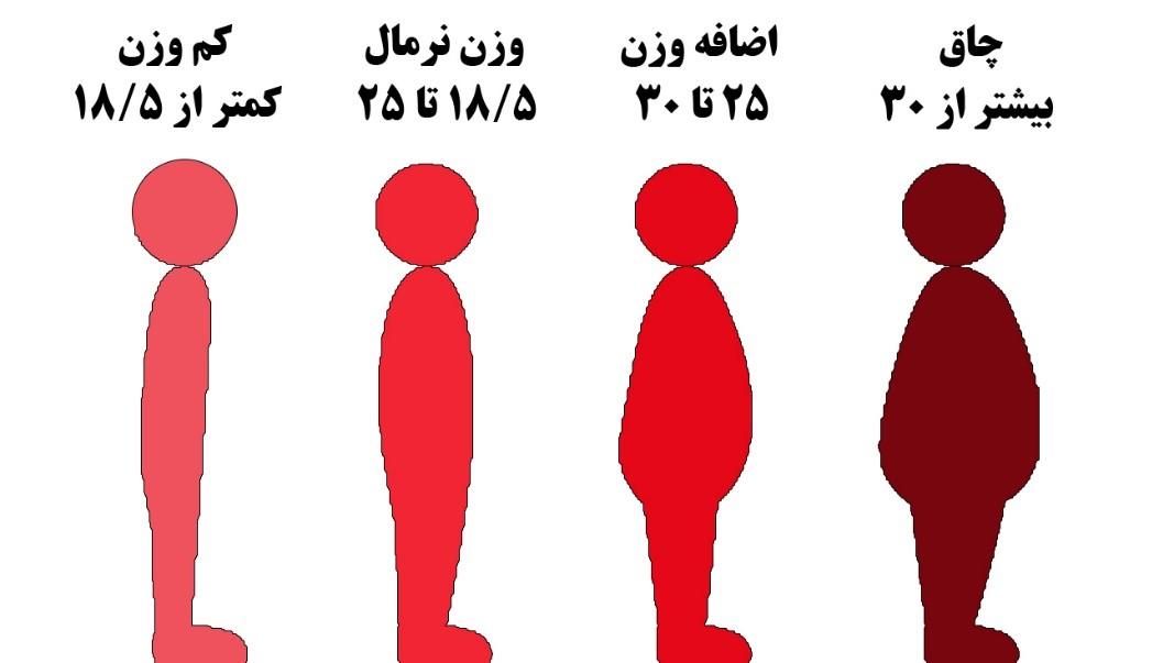 عدد BMI بالای 40: