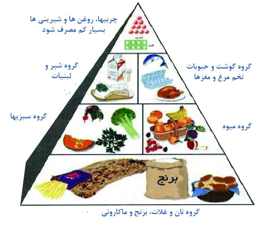 عادات بد غذایی: