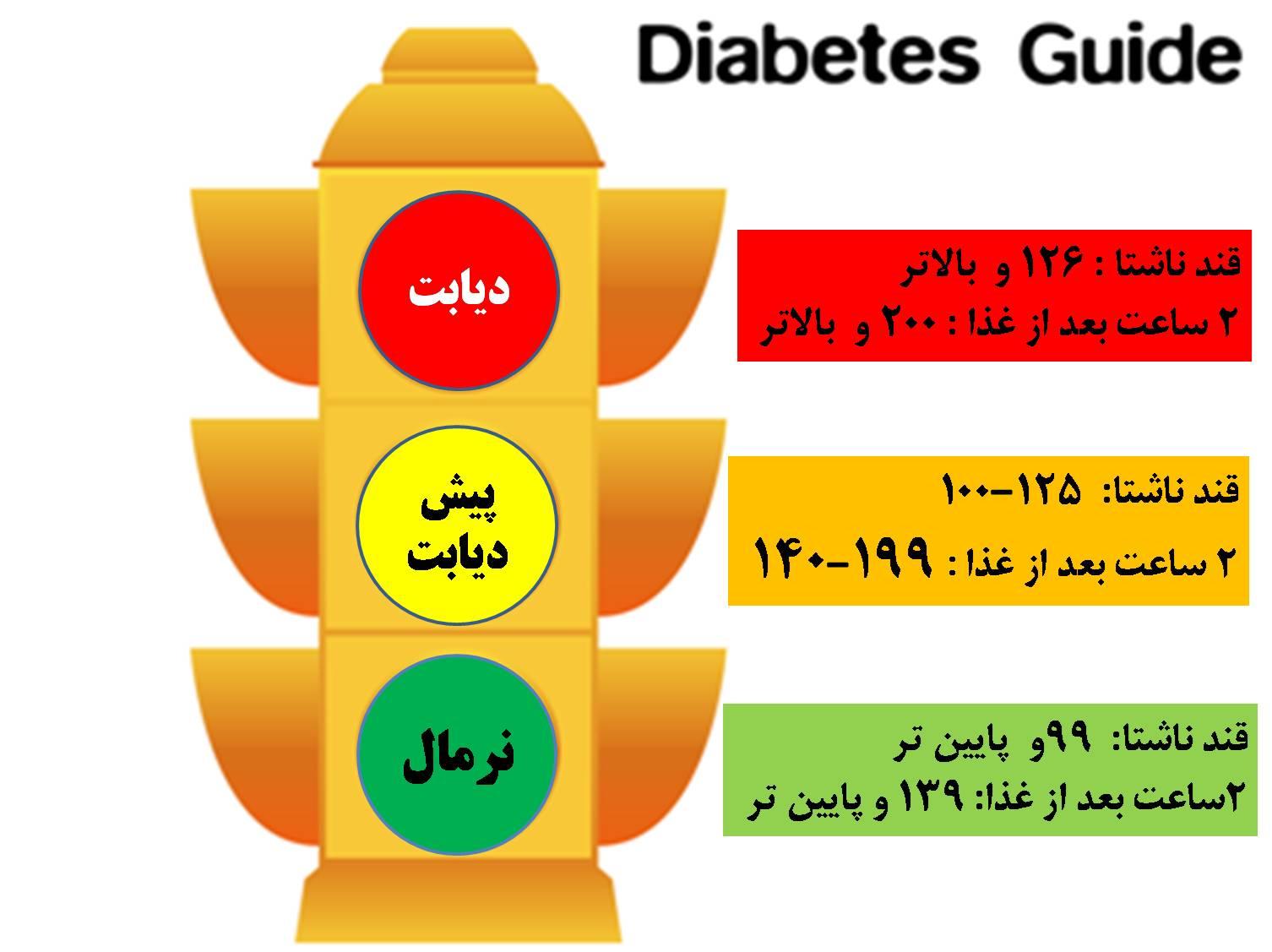 چه تفاوتی بین کتوز و کتواسیدوز دیابتی وجود دارد؟