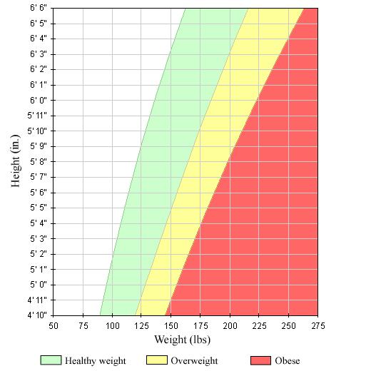 با بکارگیری از نمودار شاخص توده بدنی