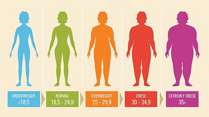 درصد چربی بدن