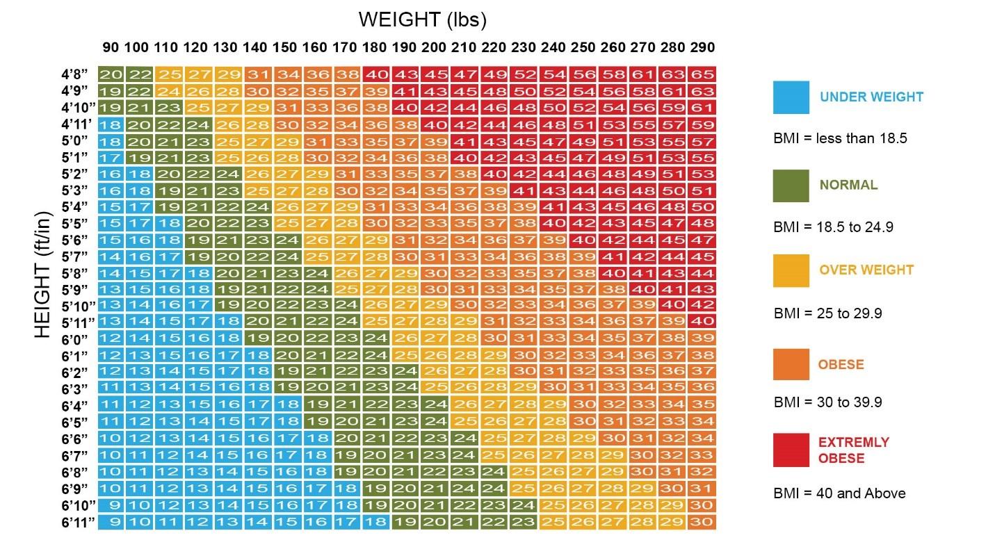 شاخص توده بدنی بیست و پنج کیلوگرم و یا بیشتر از آن: