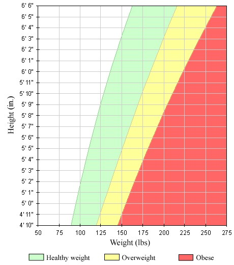 بایستی متذکر شویم که گروه های سنی متعدد نیز دارای شاخص توده بدنی ویژه ی هستند که بیانگر میزان وزن طبیعی و نرمال آن است که شامل: