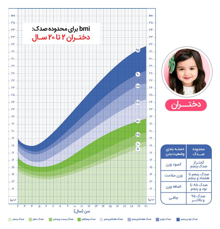 جدول محاسبه شاخص توده بدنی در کودکان و نوجوانان به چه صورت میباشد؟