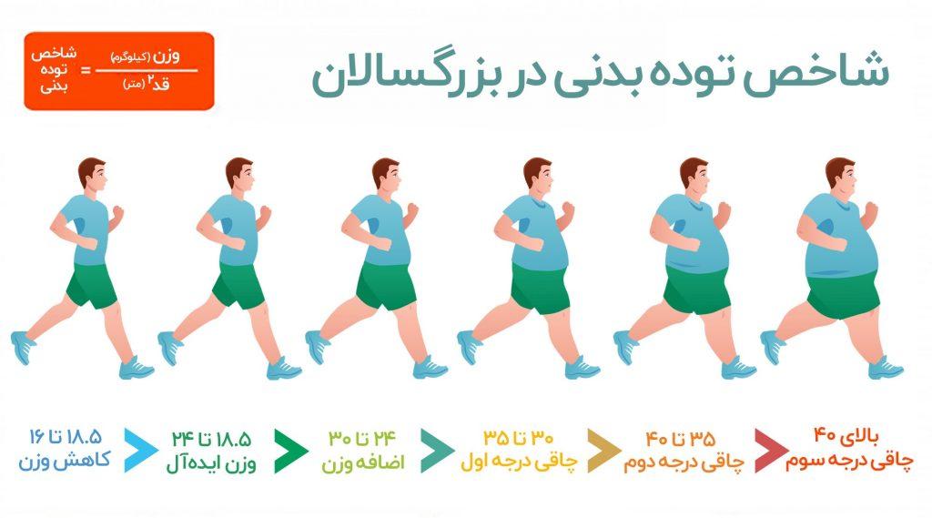 اشخاصی که دچار بیماریهای قلبی عروقی و فشار خون بالا هستند، ممکن است در قسمت رانها و باسن دچار چربی اضافه باشند