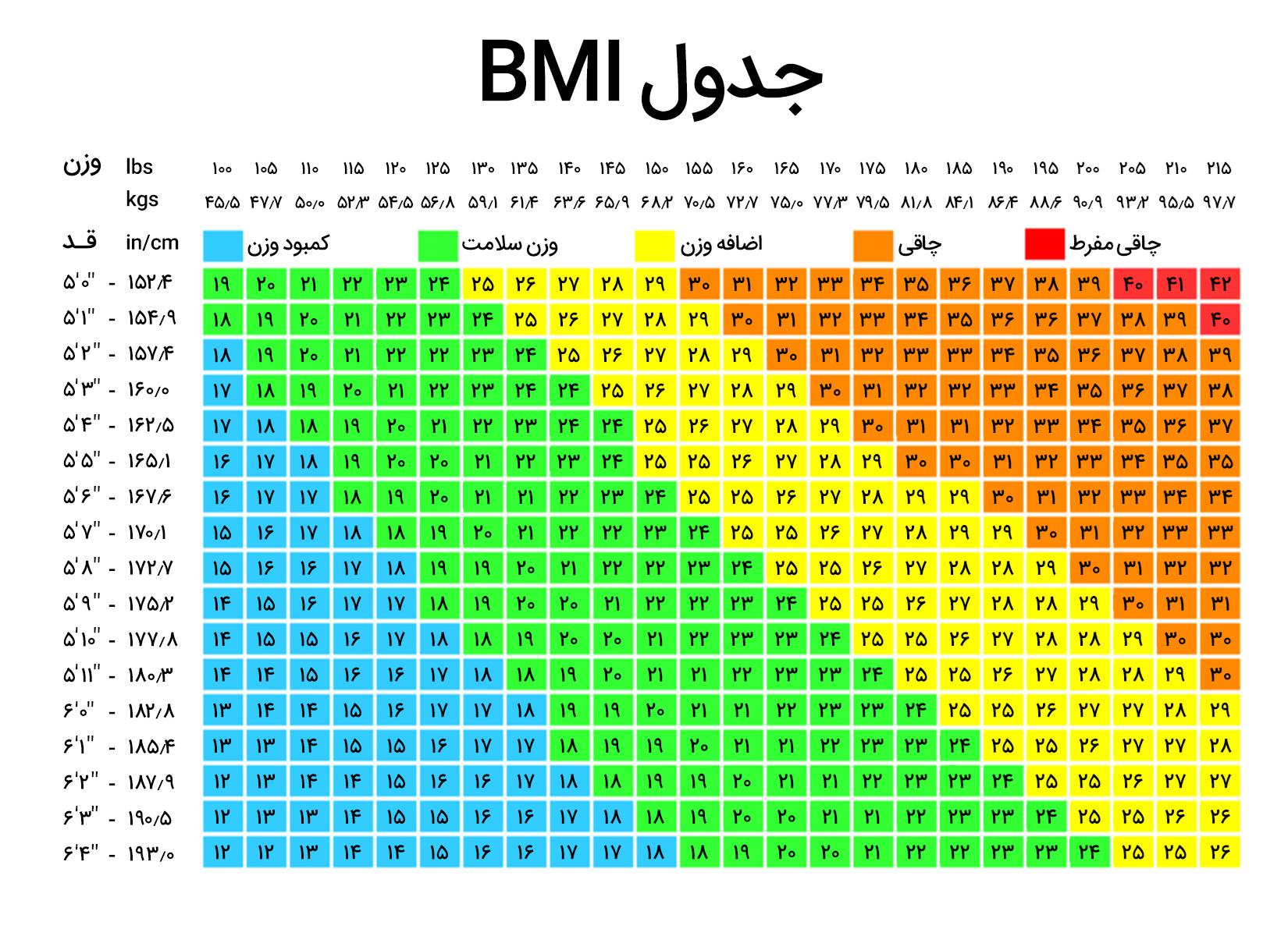 جدول محاسبه شاخص توده بدنی BMI به چه صورت تشکیل میشود؟