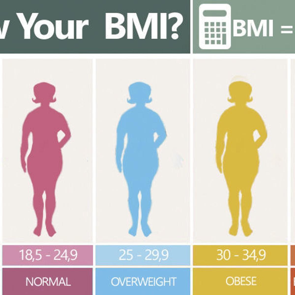 سایر عارضه هایی که می تواند در اثر خارج شدن شاخص نمایه ی توده ی بدنی فرد از محدوده ی استاندارد آن برای وی پیش بیاید کدام هستند؟