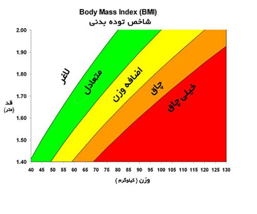 تغییرات فرمول محاسبه bmi در طول زمان