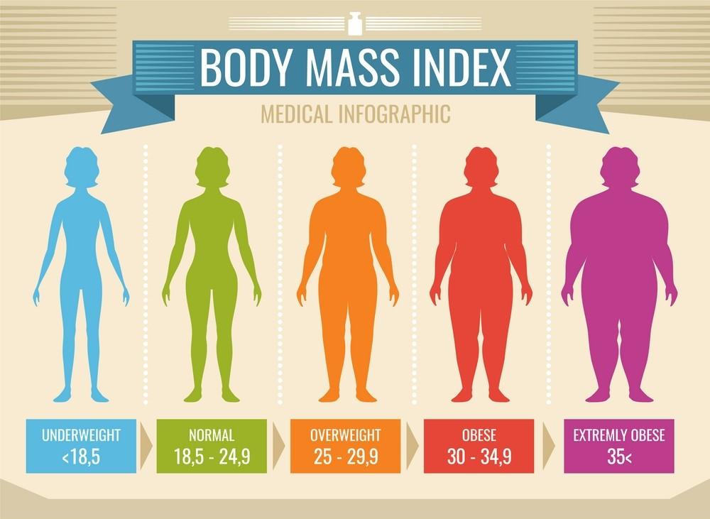 میزان نمایه ی توده ی بدنی استاندارد و مناسب برای محدوده ی سنی شصت و پنج سال و بیشتر چه عددی است؟