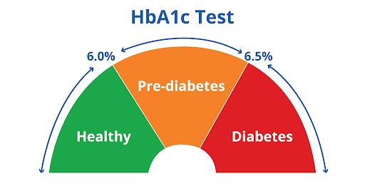 در صورتی که این گروه از بیماران دیابتی بتوانند مقدار گلوکز خون خود را مهار کنند، به تدریج با بروز مشکلاتی نظیر: